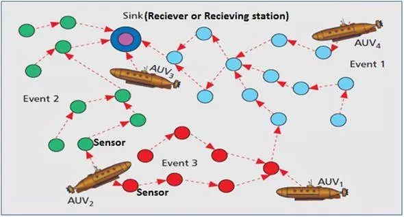 Underwater sensor network with Autonomous Underwater Vehicles(AUV) in Securing underwater wireless communication networks