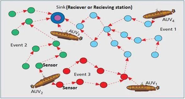 Underwater sensor network with Autonomous Underwater Vehicles(AUV) in Securing underwater wireless communication networks