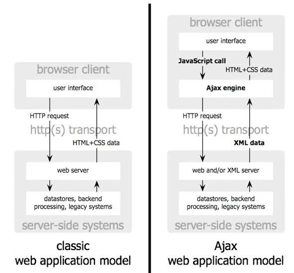 Ajax Technology working model