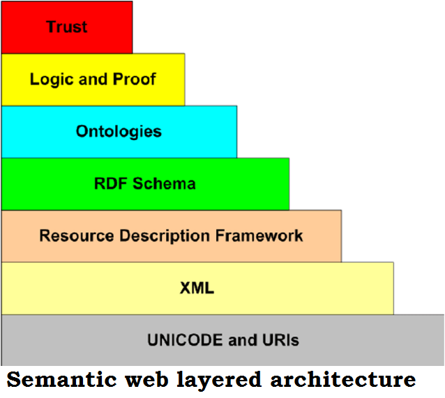 Semantic web layered architecture