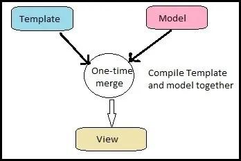 One-Way Data Binding in AngularJS