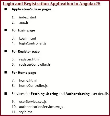 Combined Login and Registration Application in AngularJS