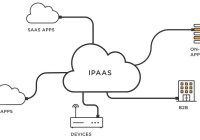 Trending IPaaS Services Available In Market