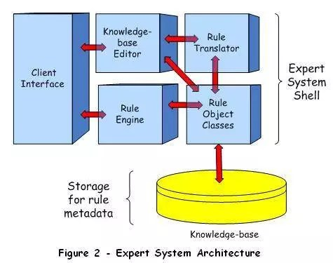 Expert System Architecture