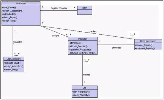 Software Requirements Specification Report for a Project - Krazytech