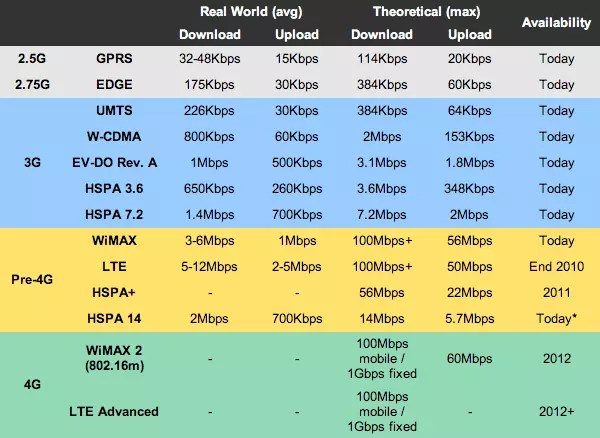 4g speed table - showing speed structure for different generations