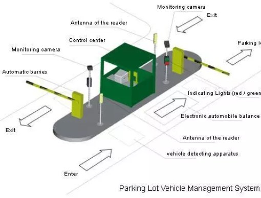 Vehicle Management Systems : Radio frequency identification technology