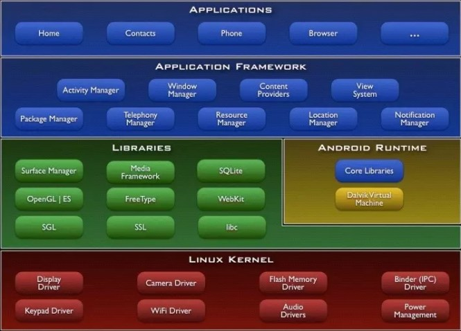 Architecture of android Operating system