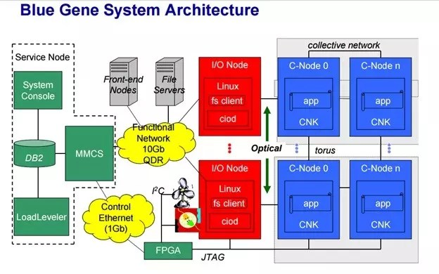Blue Gene Technology System Architecture