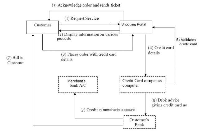 Data flow Diagram in Secured webportal for online shopping