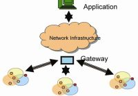 Security Requirements in Wireless Sensor Networks