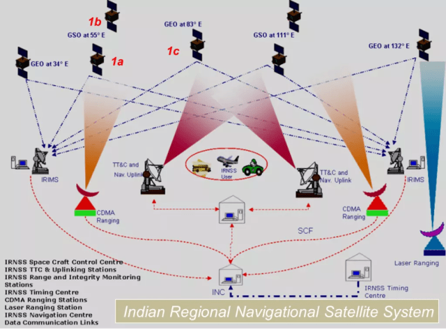 Indian Regional Navigation Satellite System architecture