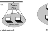 Infrastructured and Infrastructrueless Mobile Ad hoc Networks