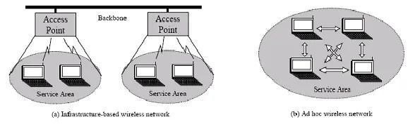 Infrastructured and Infrastructrueless wireless networks