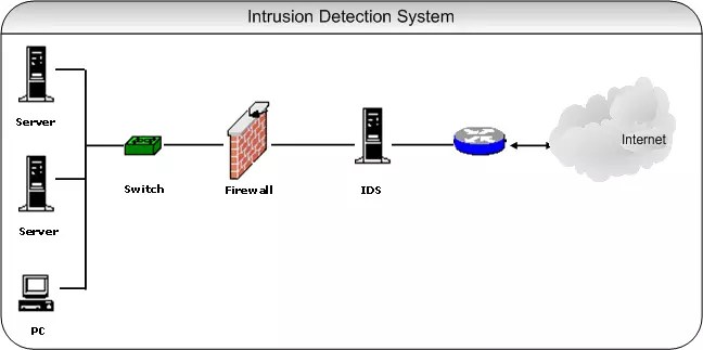 Intrusion detection system image