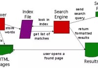 Anatomy and Working of Search Engines