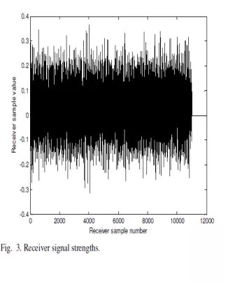 shows the received data which are transmitter strengths distorted with added multipath noise