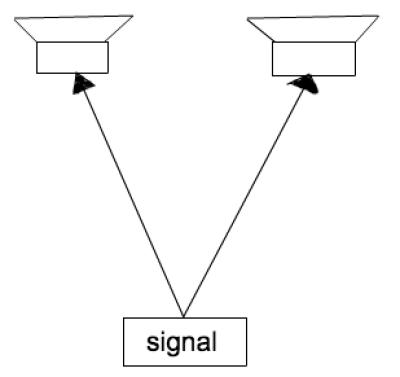 perbedaan mono dan stereo