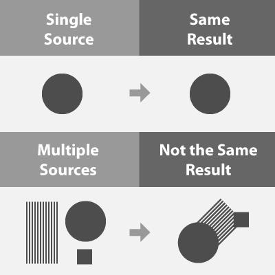 penggunaan berbagai sumber