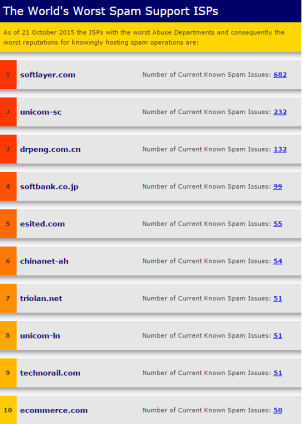 top10spamhaus