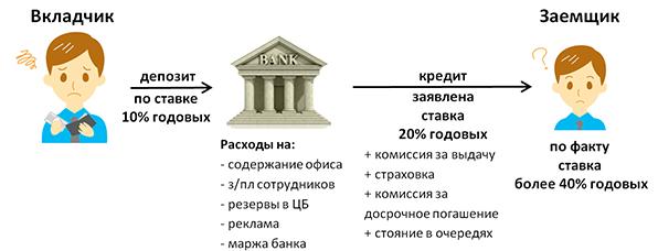 Как работают банки