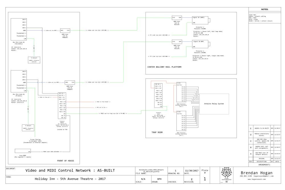 medium resolution of midi stage diagram wiring diagram centre midi stage diagram