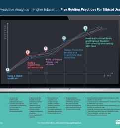 new report gives colleges universities a roadmap to using data analytics ethically the kresge foundation [ 1940 x 1495 Pixel ]