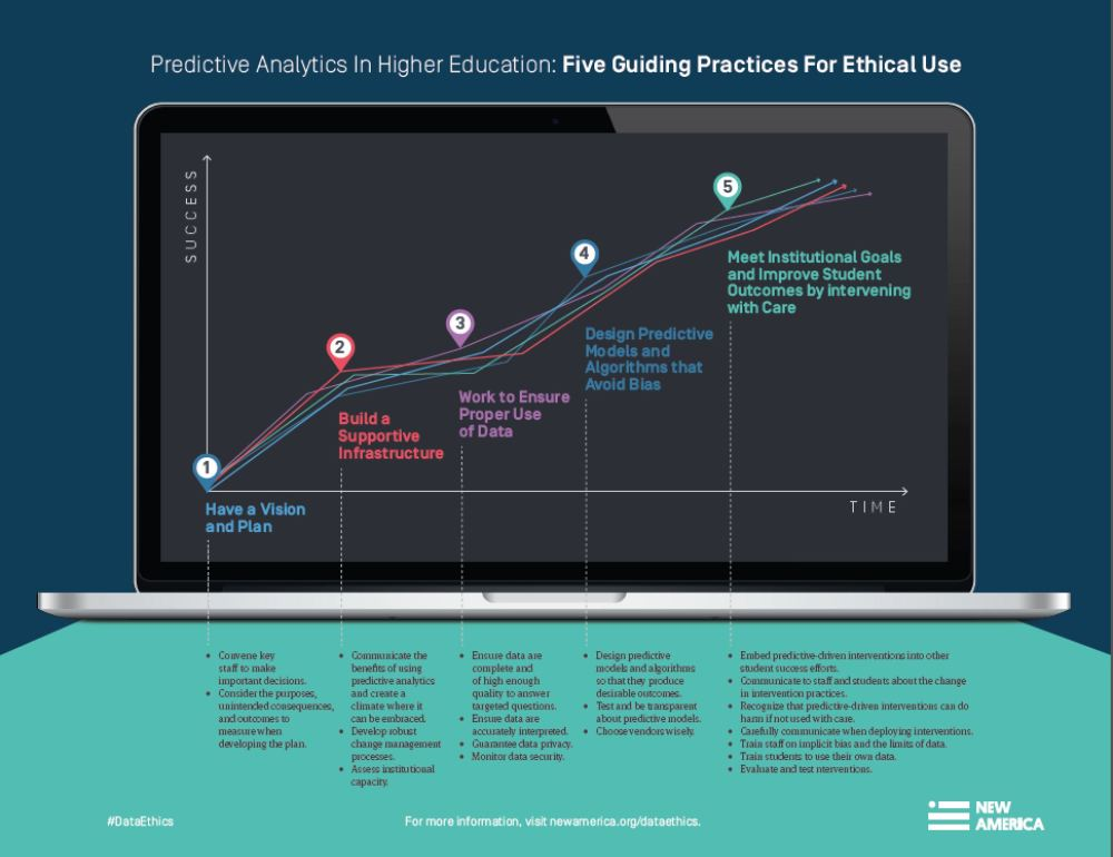 medium resolution of new report gives colleges universities a roadmap to using data analytics ethically the kresge foundation