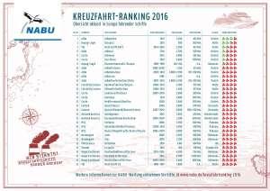 Kreuzfahrt-Ranking 2016