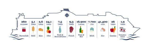 Infografik Lebensmittelverbrauch MSC Kreuzfahrten