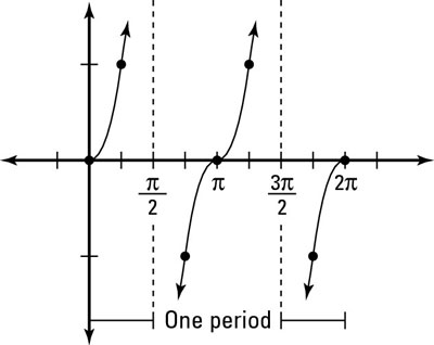 Day 101: Graphing Tangent