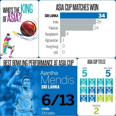 Who is the cricket king of Asia