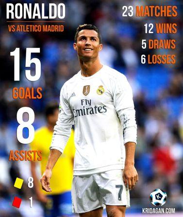 Cristiano Ronaldo's Amazing Record against Atlético de Madrid.