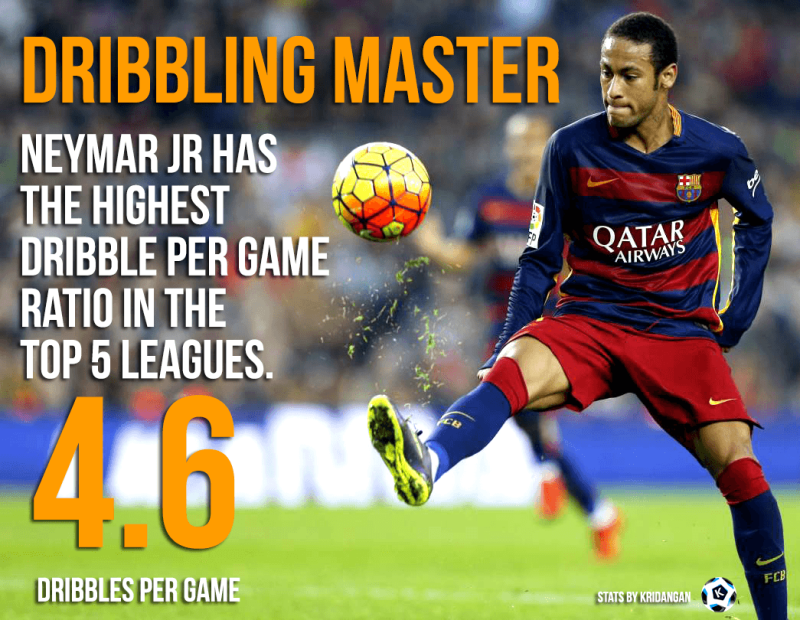 Neymar Jr- The Master of Dribbling