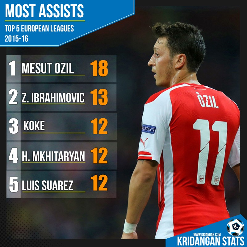 Most Assists in TOP 5 European Leagues