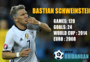 Bastian Schweinsteiger International Match Stats