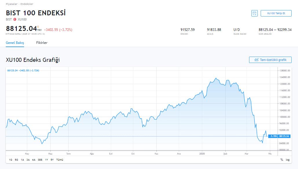 Dünya Borsaları İvme Kaybederken, Bitcoin ve Altcoin'ler Hafta Sonuna Kötü Başladı 9