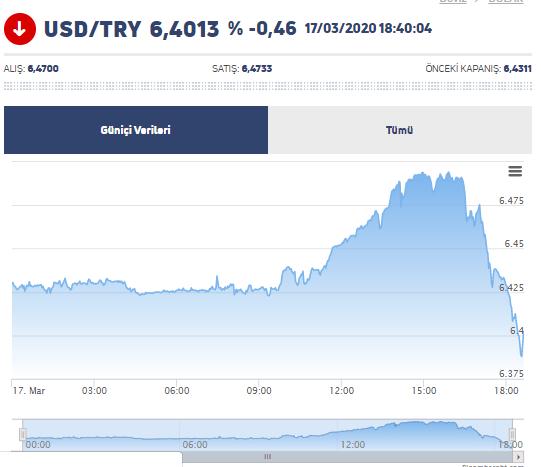 FED'in Son Dakika 500 Milyar Dolar Açıklaması Sonrası Dolar/TL, Bitcoin ve Piyasa Görünümü 6