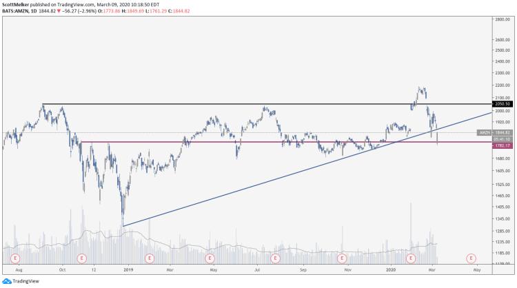 Usta Analist, Düşüş Piyasasındaki Bitcoin ve Altcoin Yatırım Stratejisini Açıkladı! 5