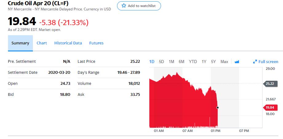 Petrol ve ABD Borsaları Sert Düştü: Sırada Bitcoin ve Altcoin'ler mi Var? 9