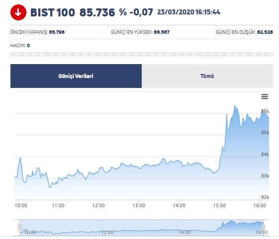 ABD ve Almanya'nın Son Dakika Devasa Paket Açıklamaları Sonrası Dolar/TL, BIST ve Bitcoin'de Görünüm 5