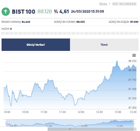 FED'in Güçlü Hamlesi Bitcoin, Dolar/TL, BIST ve Altını Sert Etkiledi 8