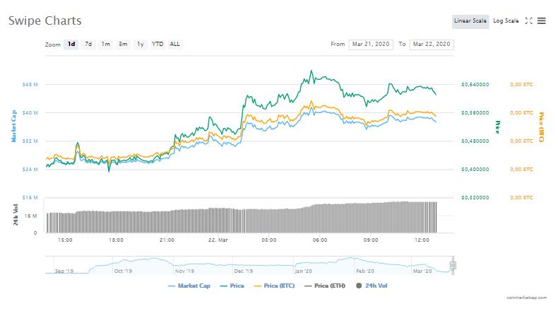 Bu Altcoin Bitcoin, Ripple ve Ethereum'u Sollayarak Yüzde 400 Arttı! 4