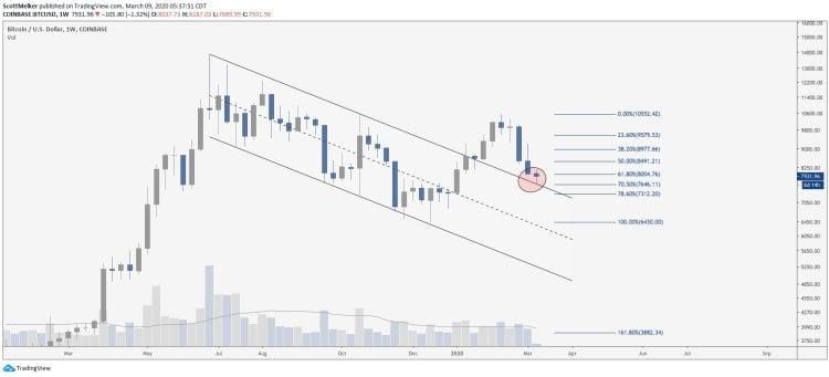 Usta Analist, Düşüş Piyasasındaki Bitcoin ve Altcoin Yatırım Stratejisini Açıkladı! 4