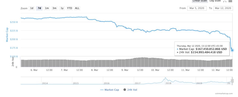 Bitcoin 6.000 Doların Altını Gördü, Ethereum ve XRP'de Çöküş Sürüyor 7