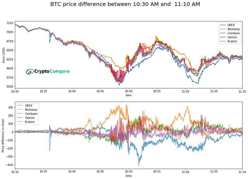 """CryptoCompare'in Son Raporu: """"Bitcoin Kriz Sonrası Küllerinden Doğacak"""" 5"""