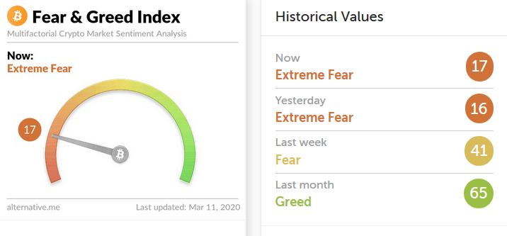 Bitcoin ve Altcoin'lerdeki Yüksek Korku Endeksi Alım Fırsatı mı? 5