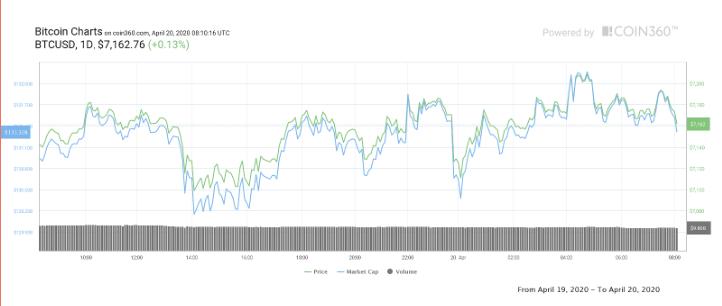 Bu Hafta Bitcoin ve Altcoin Fiyatlarını Etkileyecek 5 Gelişme 5