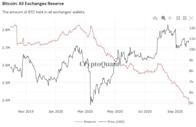 Borsalardaki Bitcoin Rezervleri Düşüşte: Bu Durum Balina Birikimine mi İşaret? 5