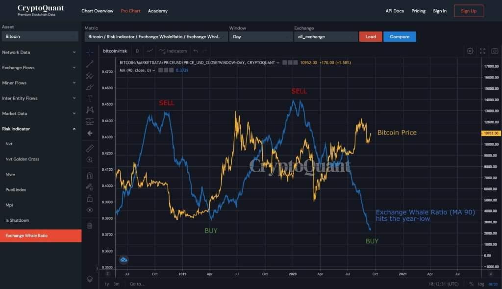 Bitcoin'de Yeni Bir Boğa Koşusu mu Geliyor? İşte Tetikleyici Faktörler 7
